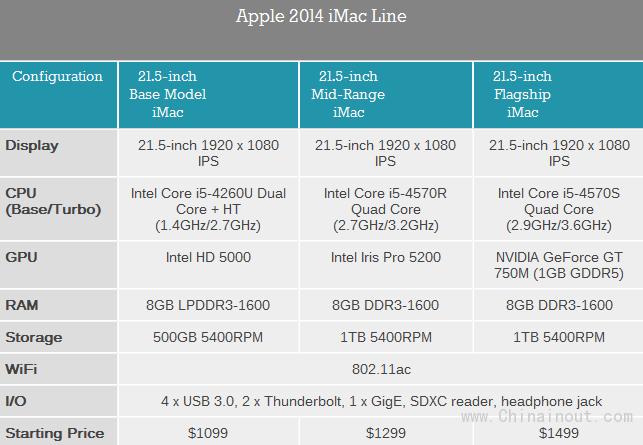 廉价版iMac配置详解、实测:太水了!