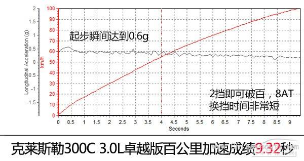 测试克莱斯勒300C