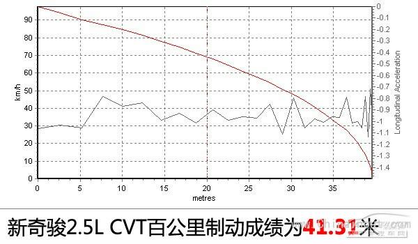 改走都市摩登路线 测试新奇骏2.5L CVT 4WD