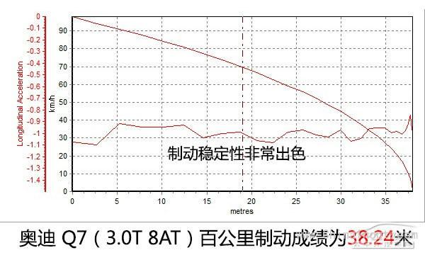 均衡型的王者 测奥迪Q7 35TFSI 运动型