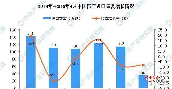 2019年1-4月中國汽車進口量為34萬輛同比下降8.1% 1
