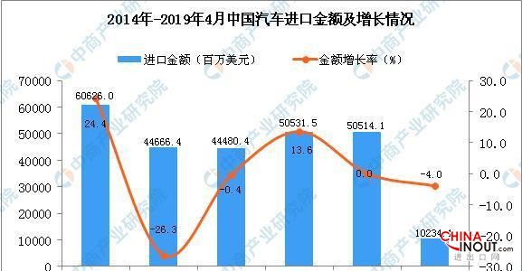 2019年1-4月中國汽車進口量為34萬輛同比下降8.1% 2