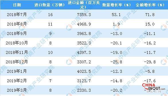 2019年1-4月中國汽車進口量為34萬輛同比下降8.1% 3
