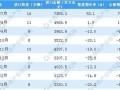2019年1月份-4月份中國汽車進口量為34萬輛,同比下降8.1%