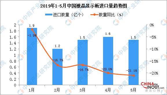 2019年5月中国液晶显示板进口1744.8百万美元,同比下降17.4% 1