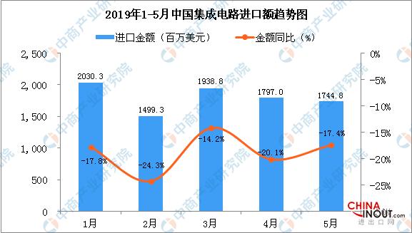 2019年5月中国液晶显示板进口1744.8百万美元,同比下降17.4% 2