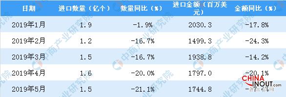 2019年5月中国液晶显示板进口1744.8百万美元,同比下降17.4% 3