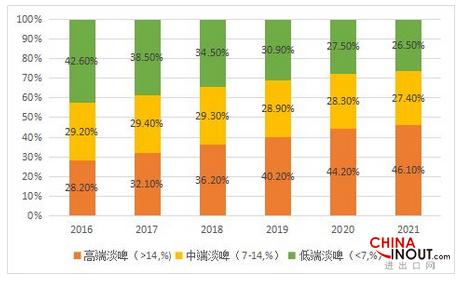 中国啤酒进口金额超过9亿美元 2