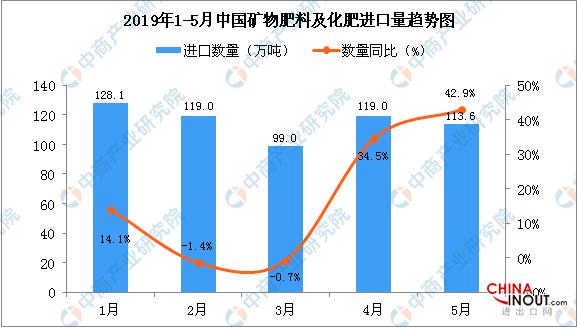 2019年5月中国矿物肥料及化肥进口量为113.6万吨 同比增长42.9% 1
