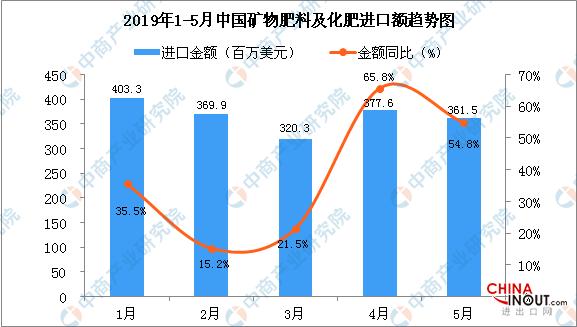 2019年5月中国矿物肥料及化肥进口量为113.6万吨 同比增长42.9% 2