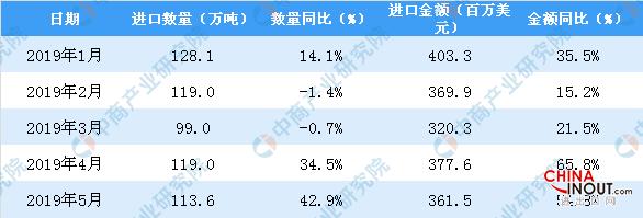 2019年5月中国矿物肥料及化肥进口量为113.6万吨 同比增长42.9% 3
