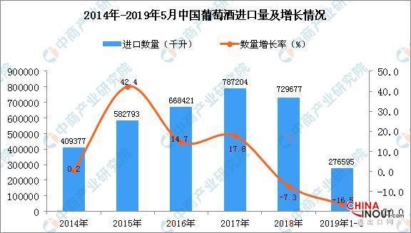 2019年1-5月中国葡萄酒进口量同比下降16.5% 1
