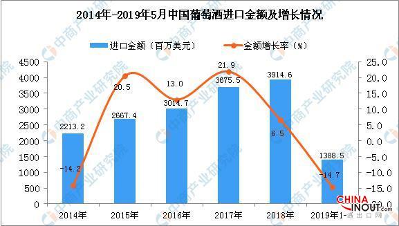 2019年1-5月中国葡萄酒进口量同比下降16.5% 2