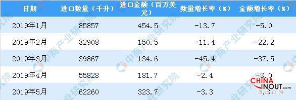 2019年1-5月中国葡萄酒进口量同比下降16.5% 3