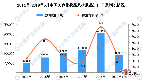 2019年1-5月中国美容化妆品及护肤品进口量同比增长23.7% 1
