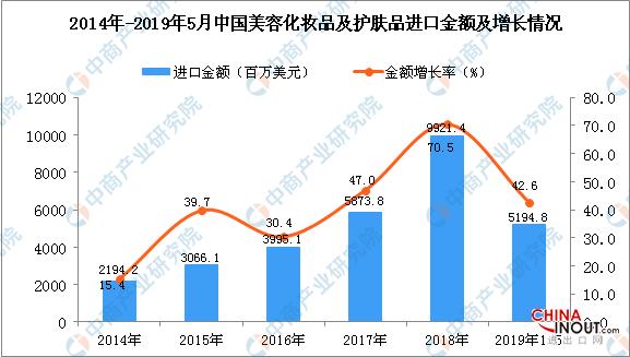 2019年1-5月中国美容化妆品及护肤品进口量同比增长23.7% 2
