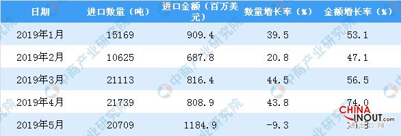 2019年1-5月中国美容化妆品及护肤品进口量同比增长23.7% 3